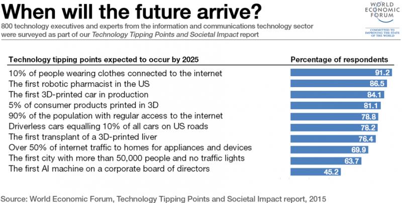 Slide fra World Economic Forum 2015, hentet fra Bente Sollid Storehaugs presentasjon.